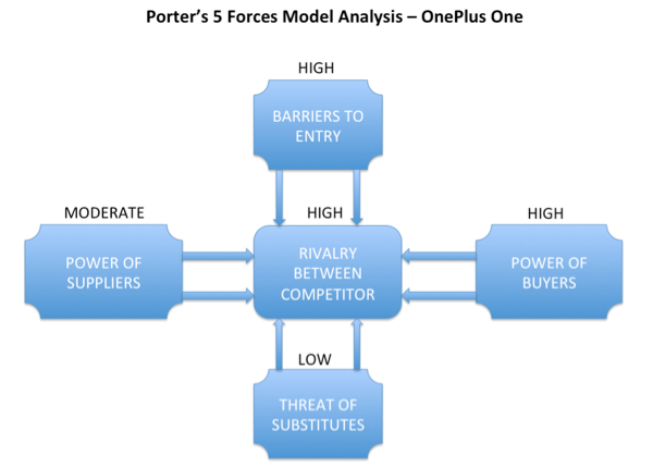 Xerox Corporation Porter Five Forces Analysis